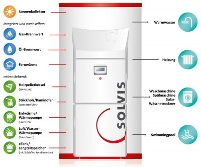 solvis-solvismax-energiemanager